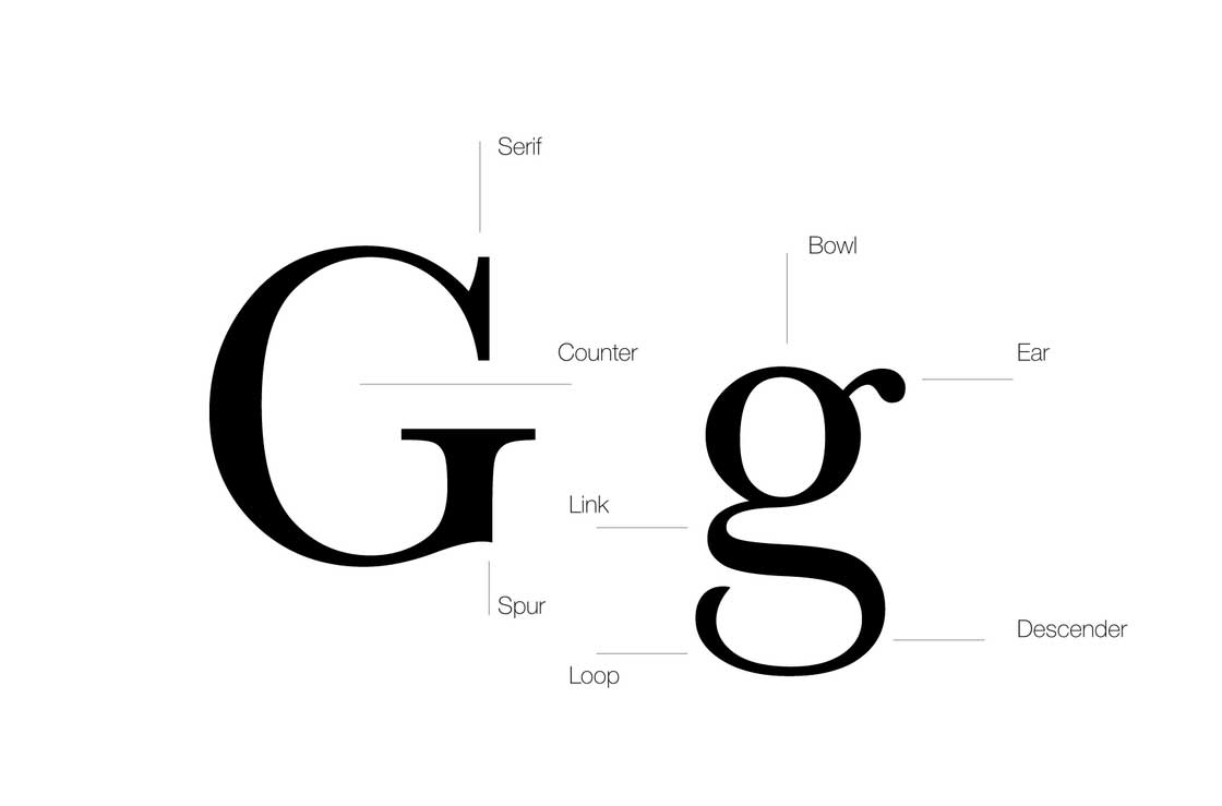 typography diagram