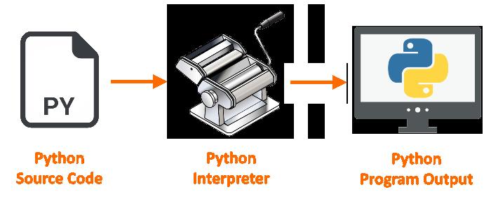 Interpreter translates source code to Python program