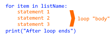 Three indented statements forming loop body