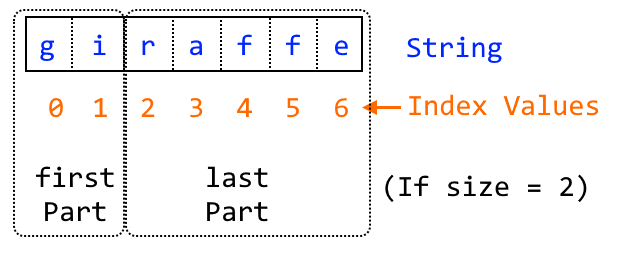Illustration of first and last parts if size = 2