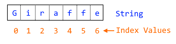 Giraffe string with matching index values