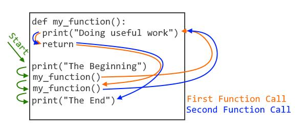 Illustration of program flow into function calls