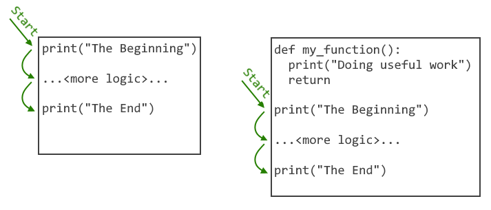 Starting point without and with function defs