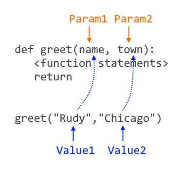 Illustration of parameter positions