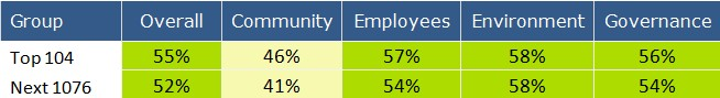 Comparison of the CSRHub Corporate Social Responsibility Rankings for HBR Top 100 Companies and Those Not Chosen