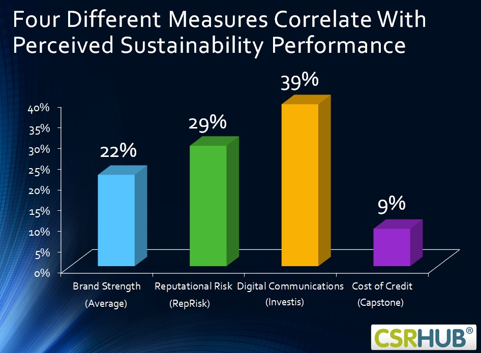 Sustainability increases Brand Strength