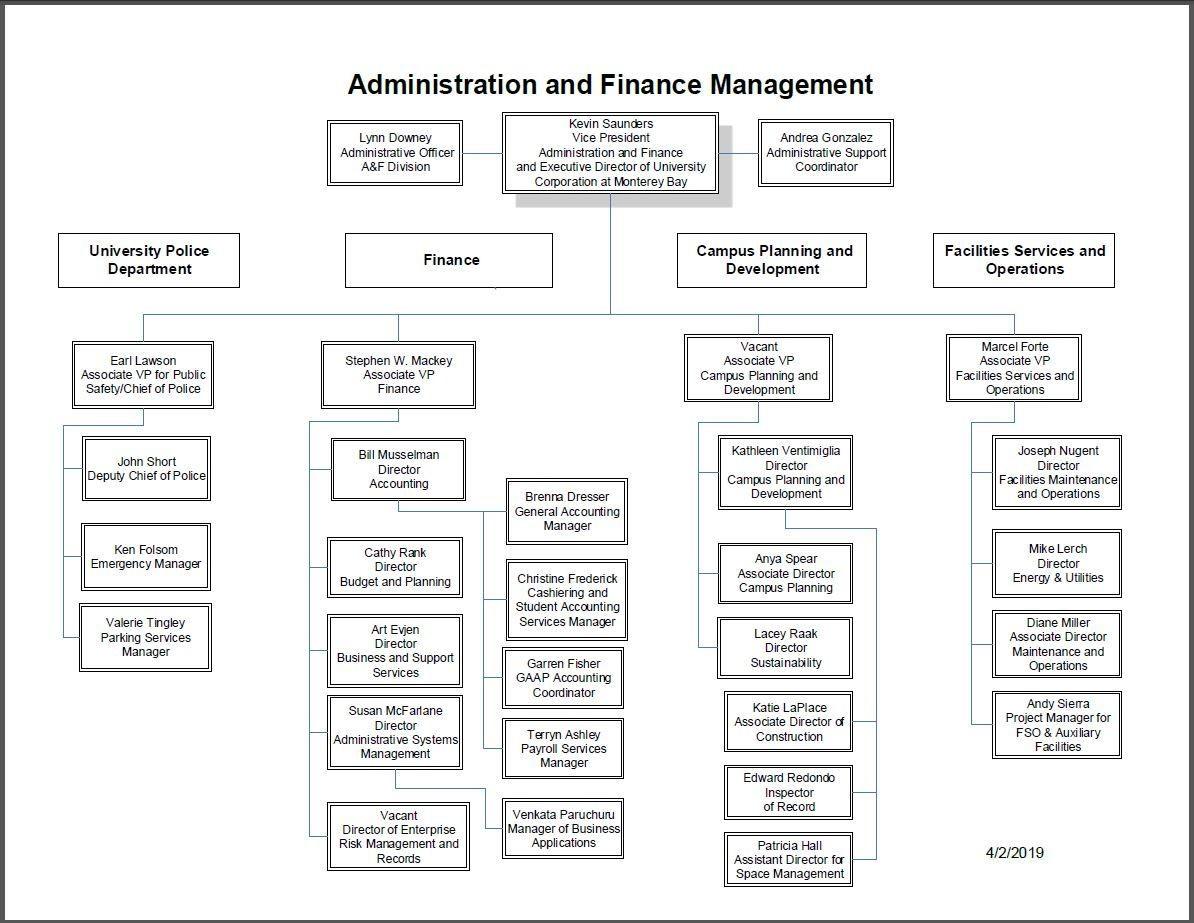 Organization Chart Administration & Finance