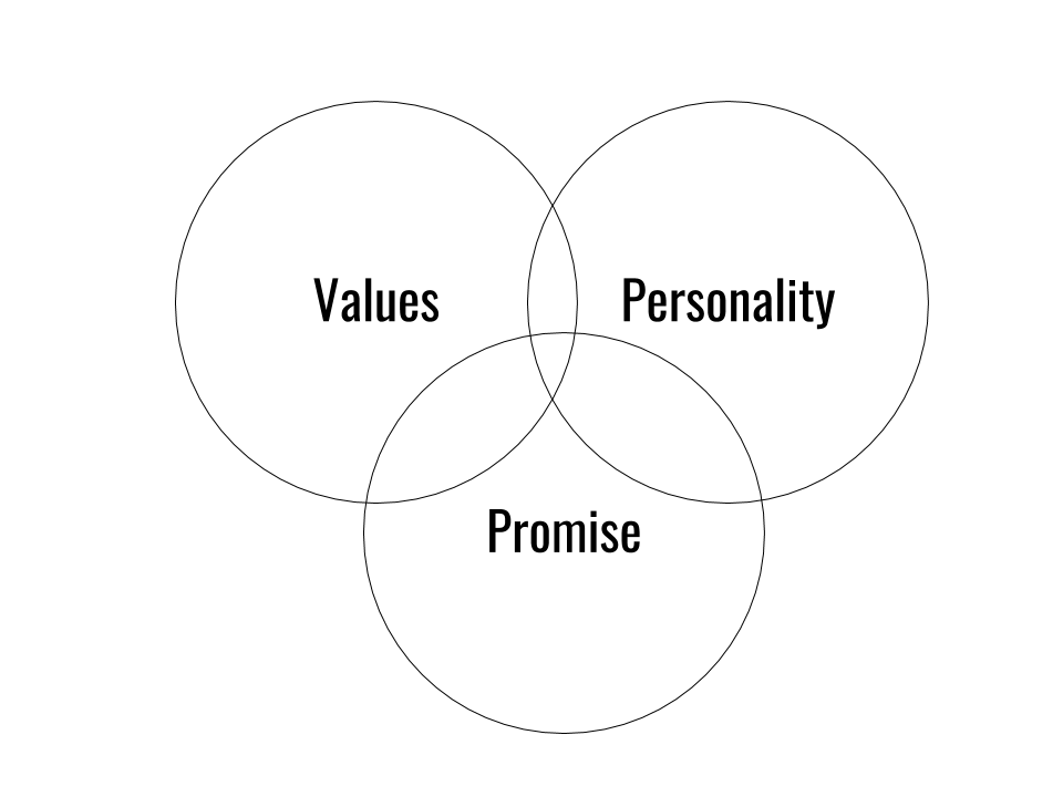 Venn diagram of promise, values and personality