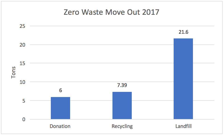 Amount of tonnage that was donated, recycled, and landfilled in 2017