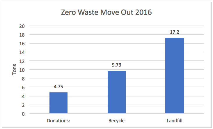 Zero Waste Move Out Graph Showing Waste Diverted in Tons