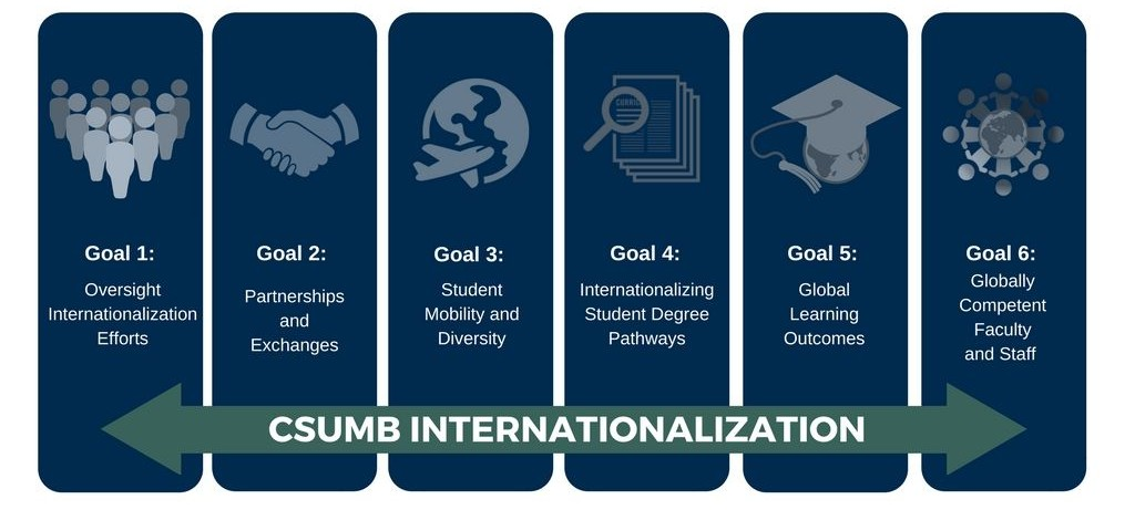 Campus Internationalization Goals
