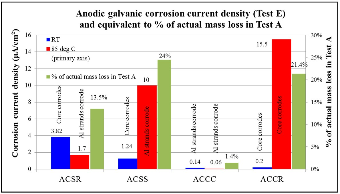 ACCC® Conductor Technology