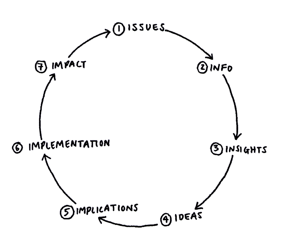 1 ISSUES 2 INFO 3 INSIGHTS 4 IDEAS 5 IMPLICATIONS 6 IMPLEMENTATION 7 IMPACT