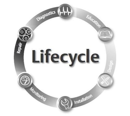 Lifecycle Diagnostics Education Design Installation Monitoring Repair