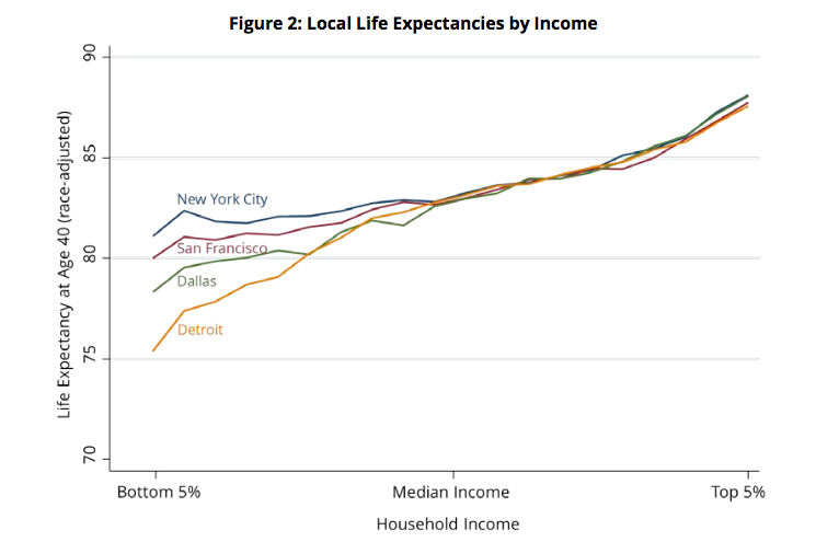 The variation in life expectancy from place to place is far more pronounced among the poorest Americans. —Health Inequality Project