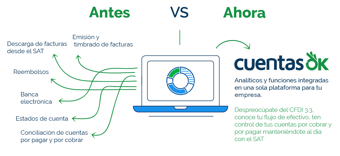 Comparativa de beneficios de CuentasOK