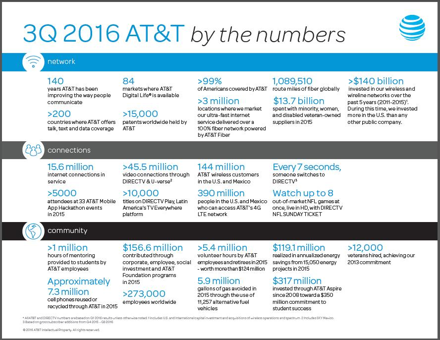 AT&T By the Numbers