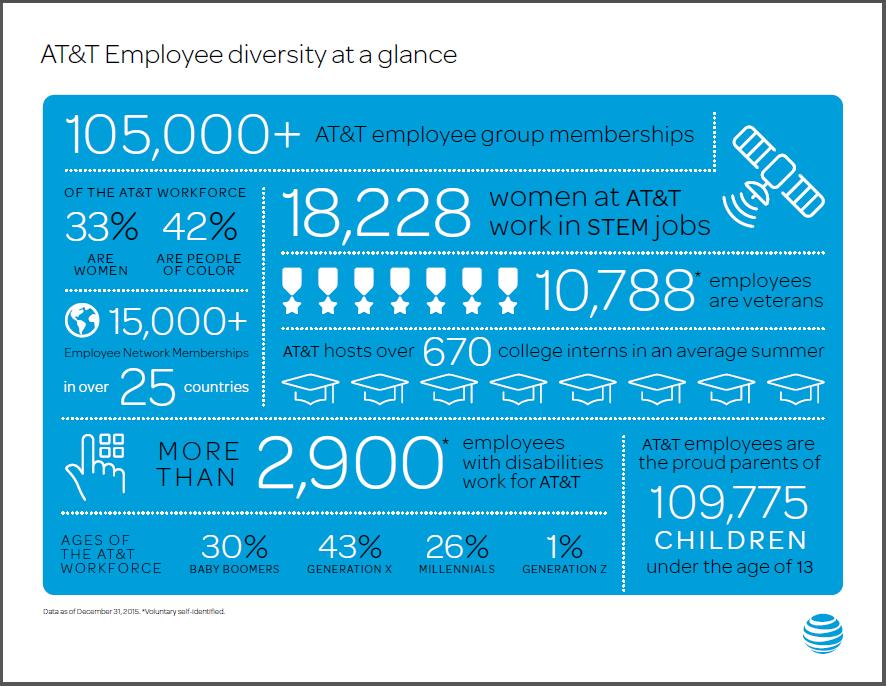 AT&T Employe diversity at a glance