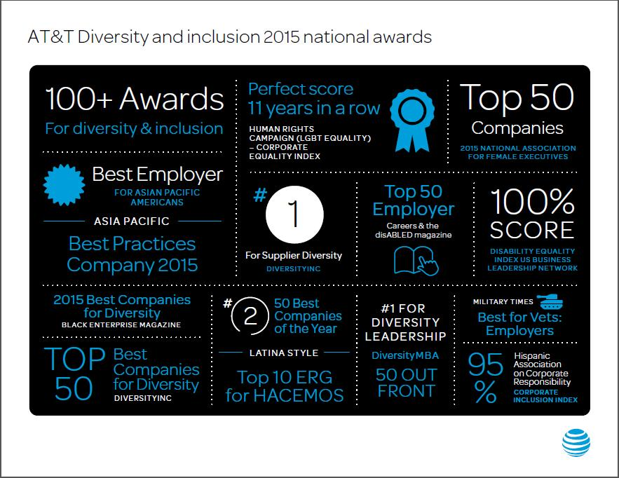 2015 diversity and inclusion national awards