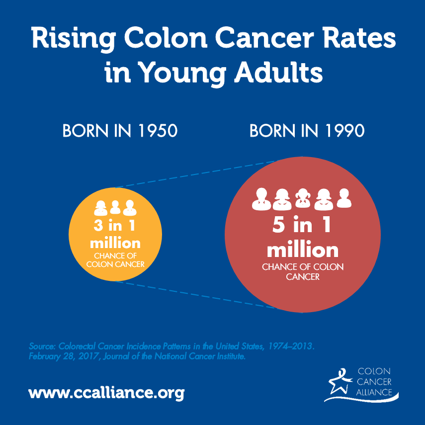 Rising Colon Cancer Rates Comparison