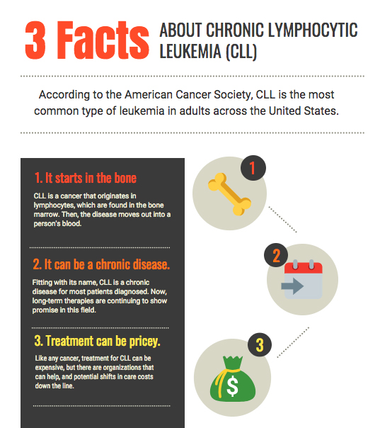 Three Fast Facts on Chronic Lymphocytic Leukemia