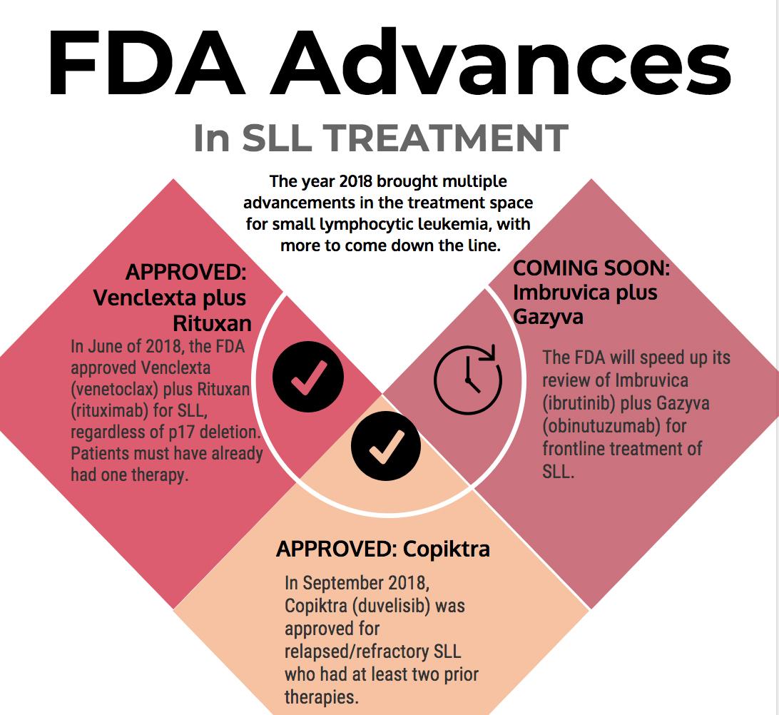 2018 FDA Advancements in Small Lymphocytic Leukemia