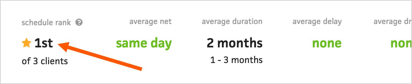 client-schedule-budget-views_schedule-rank