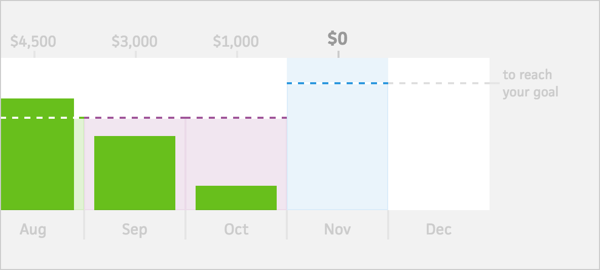 adjusted monthly goals