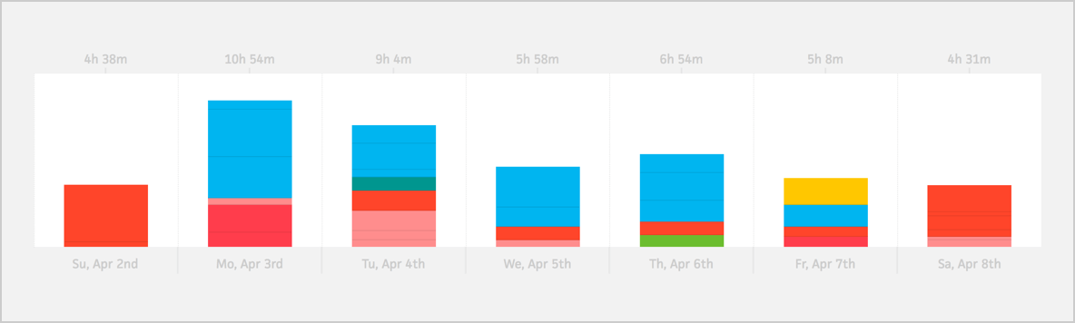 week view graph