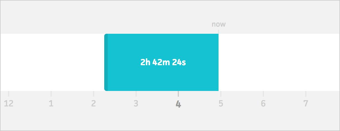 timer graph