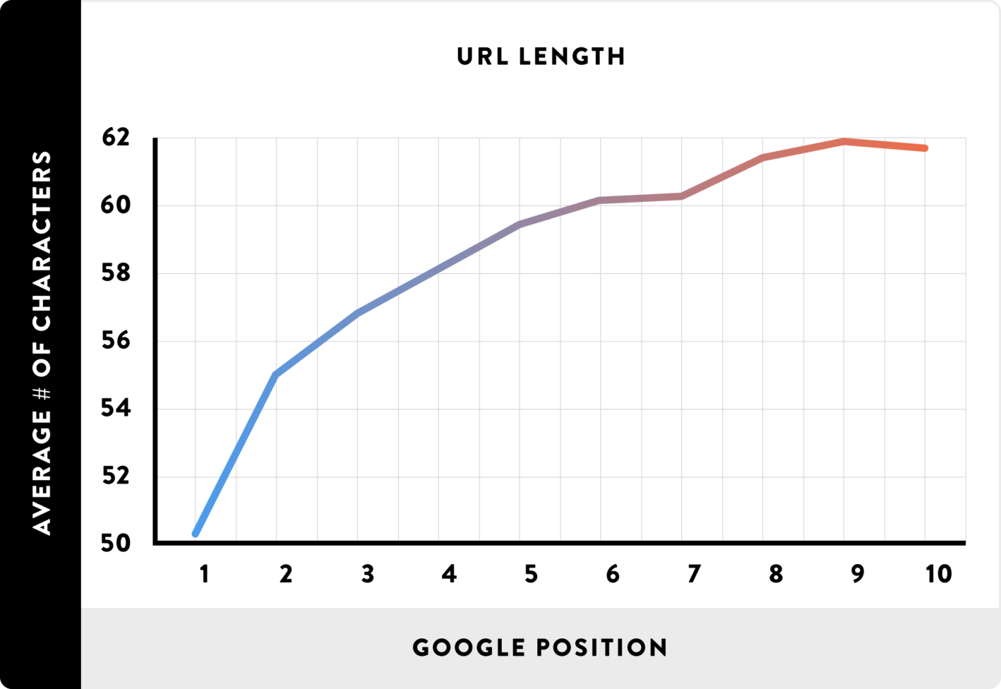 URL Length will drive more traffic