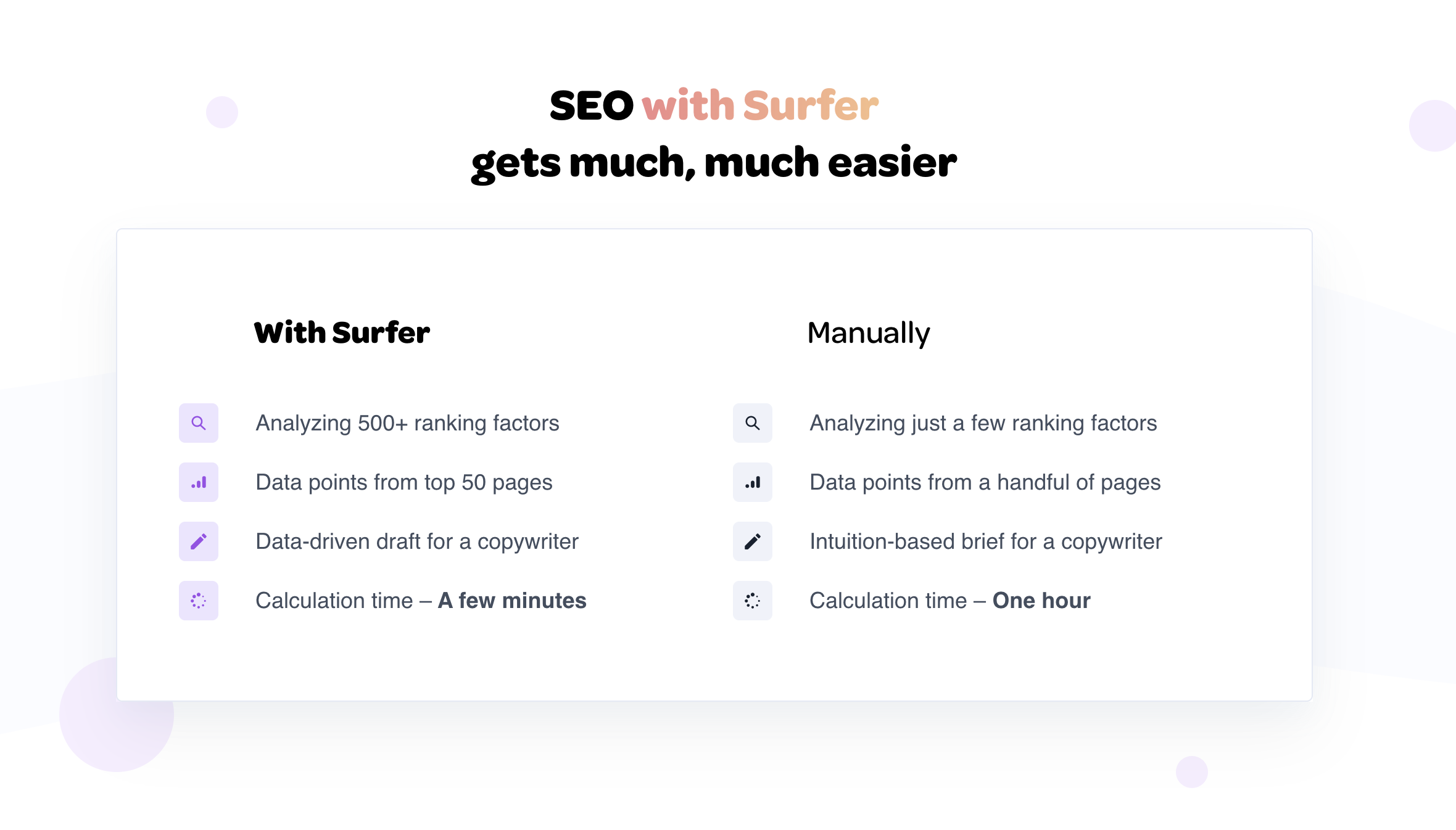 Surfer Data Driven SEO Tool