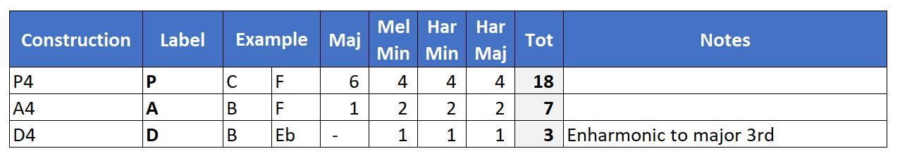 Quartal Dyads Chart