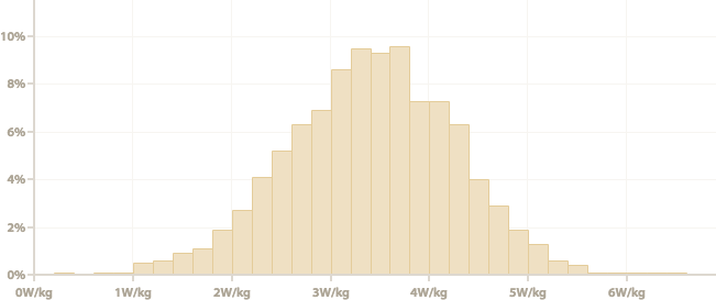 How does your cycling power output compare? — Cycling Analytics
