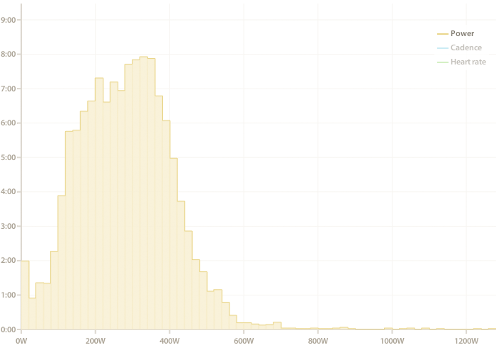 Image of a histogram
