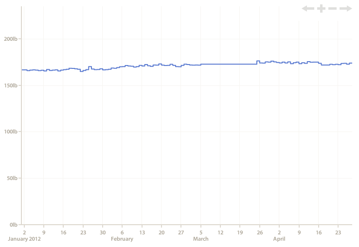 Image showing weight history chart
