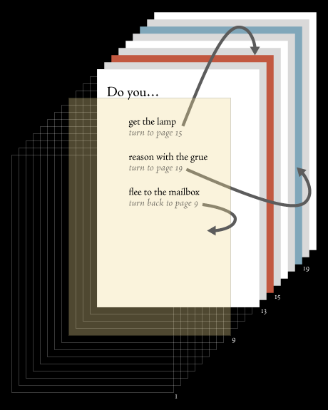 A graphic from Christian's site about choosing your own adventure books