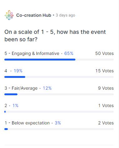 Africa4Future Showcase Poll