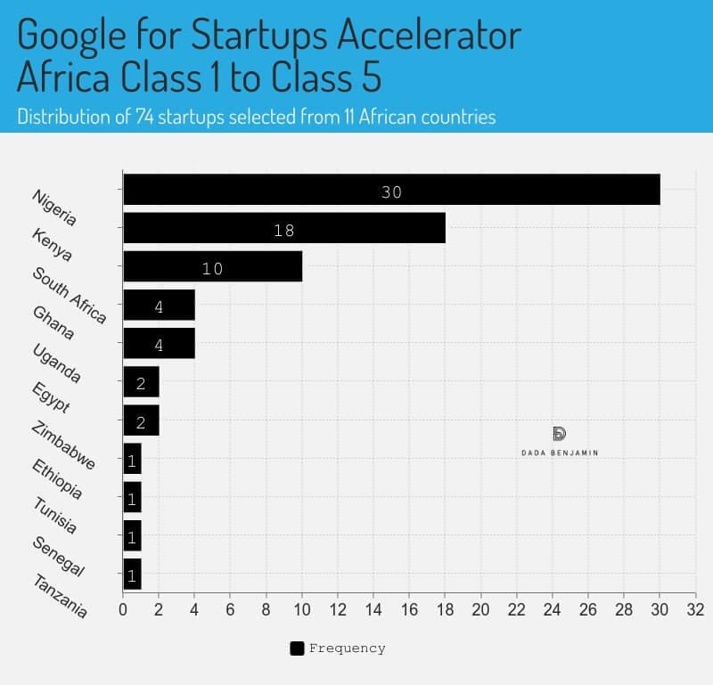 Google for Startups Accelerator Africa Class 1 to Class 5