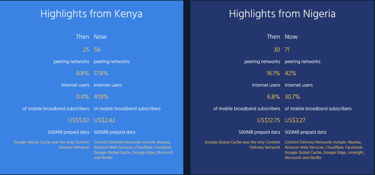 Nigeria and Kenya internet ecosystem development