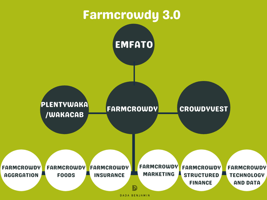 Farmcrowdy six business-divisions. EMFATO Holdings