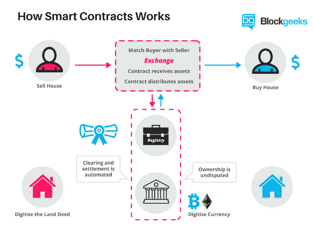 How smart contracts can promote e-commerce in Nigeria