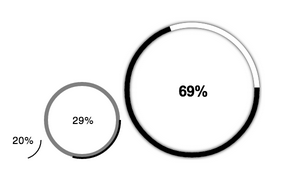 Circular Progress