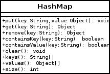 Hash Map