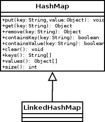 LinkedHashMap