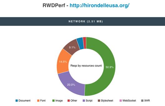 RWDPerf report