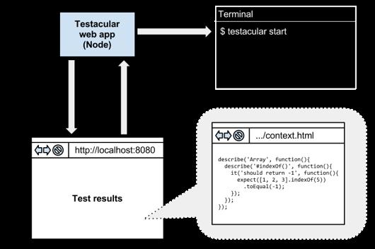 Testacular diagram