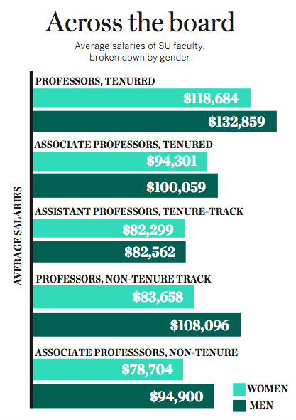 Syracuse University women faculty generally earn less than