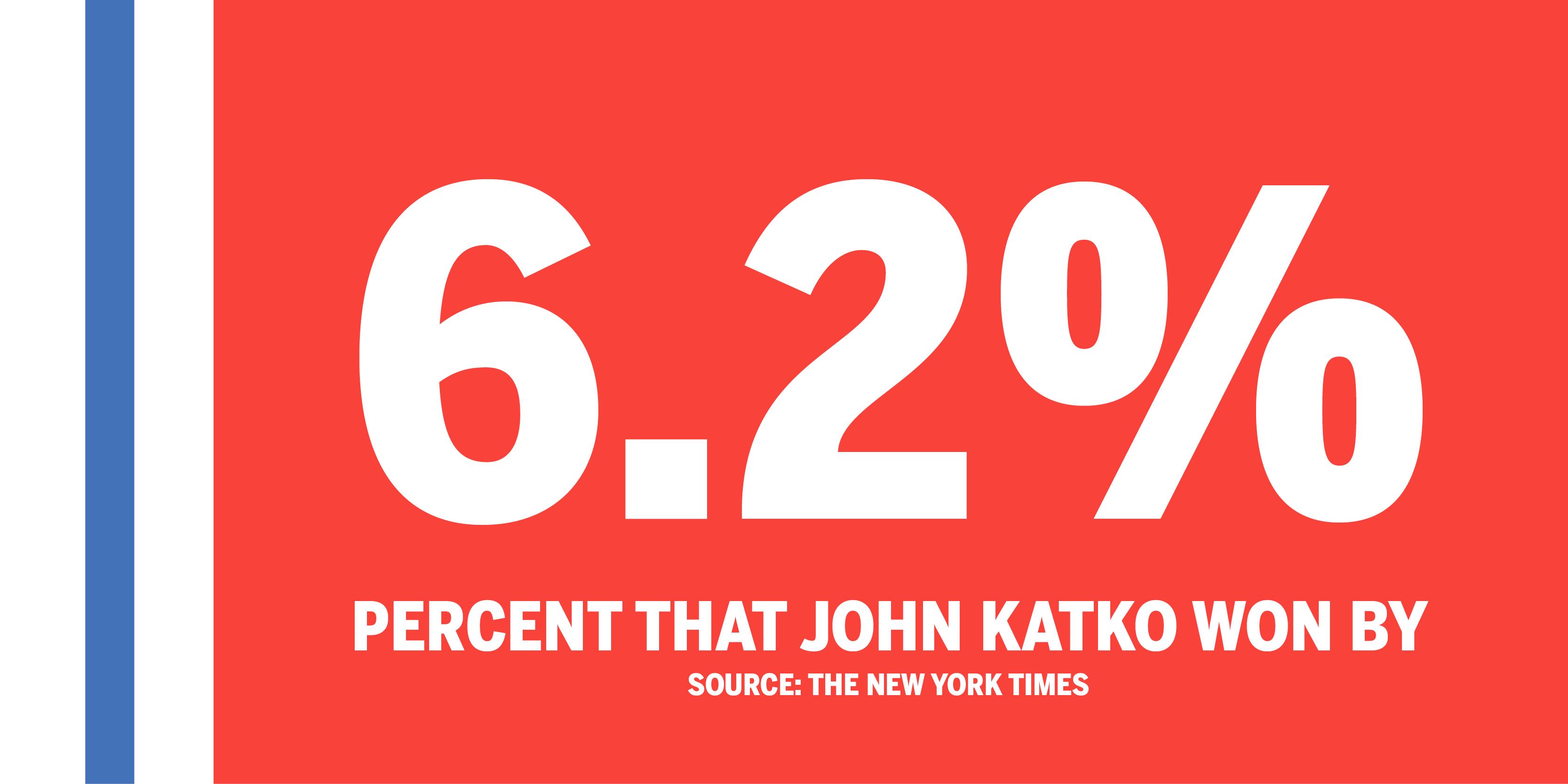 John Katko defeats Democratic challenger Dana Balter in