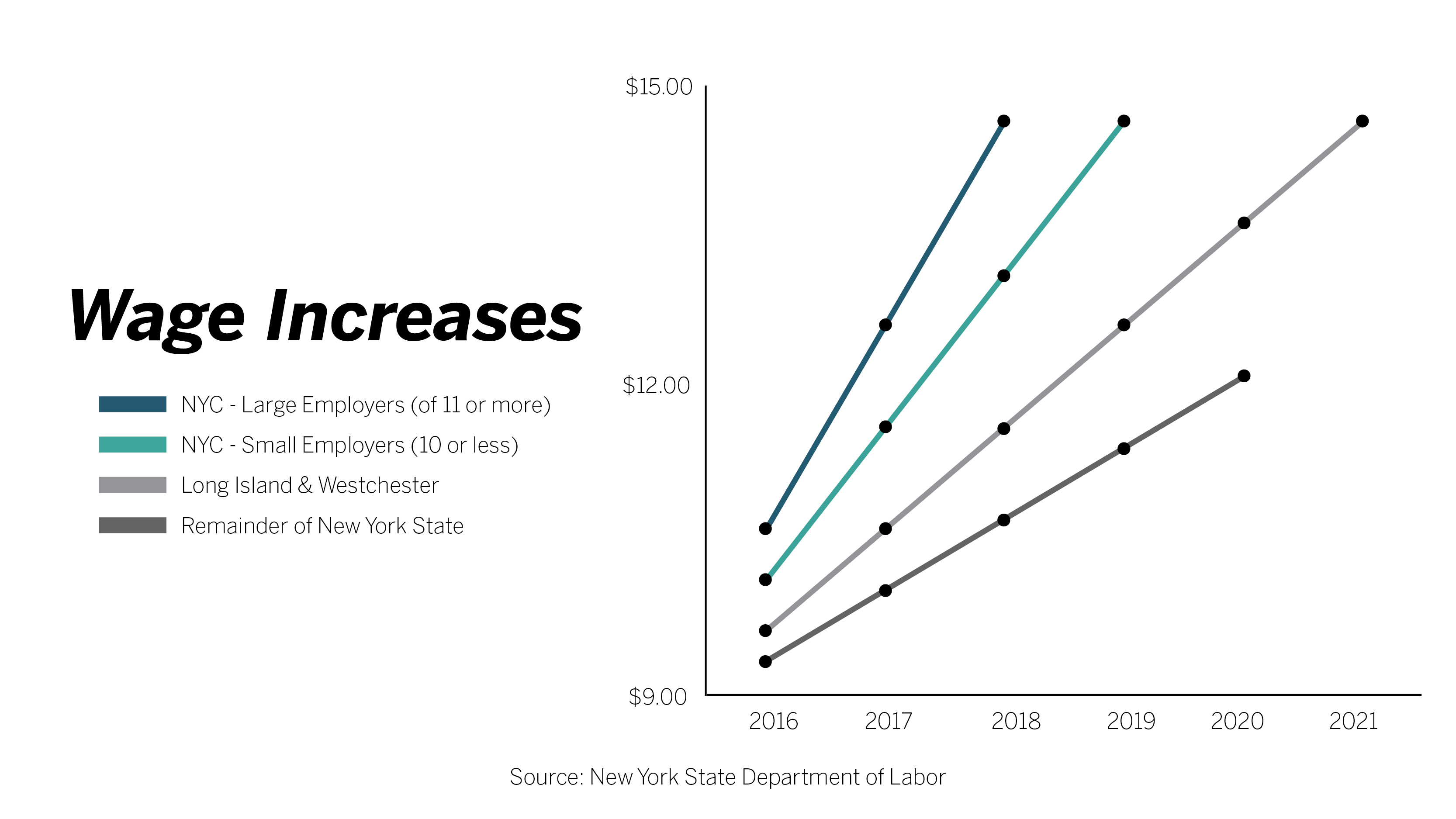 Minimum Wage New York 2020.15 Minimum Wage Would Be A Negative For Upstate New York